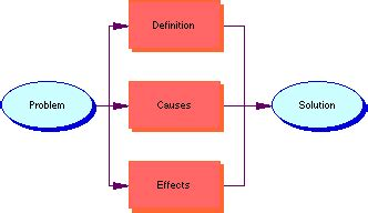 Parts of writing a position paper